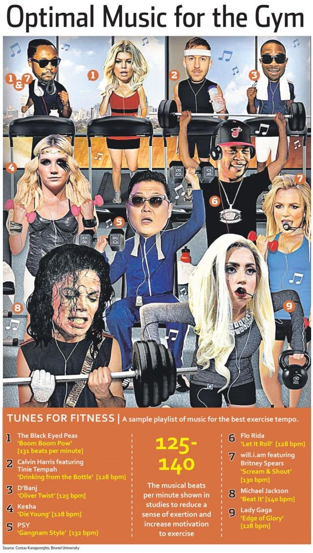 optimal music for the gym