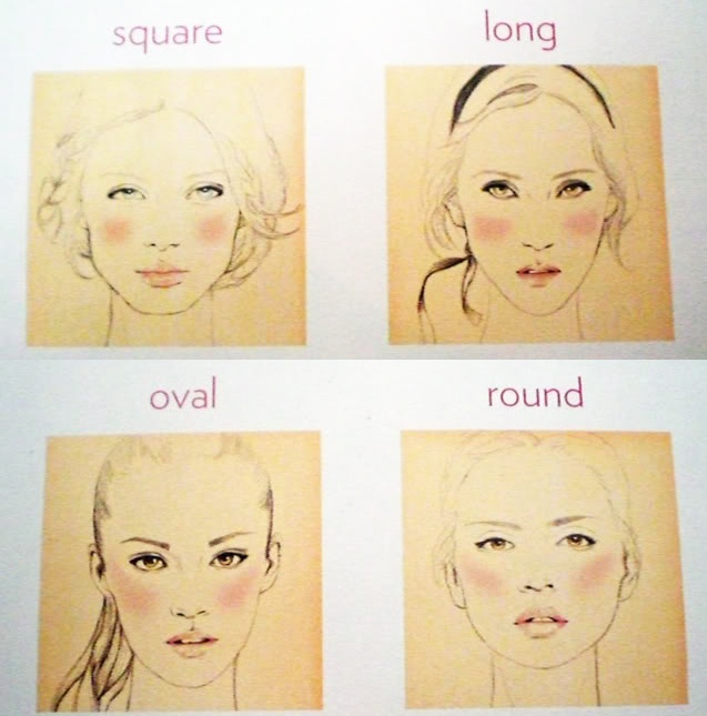 Blush according to face
